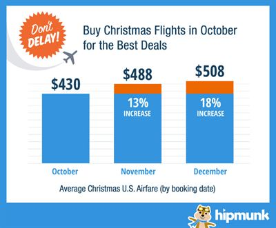 SAVE NEARLY $150 ON CHRISTMAS TRAVEL BY BOOKING FLIGHTS IN OCTOBER, HOTELS IN DECEMBER