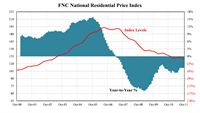 FNC National Residential Price Index