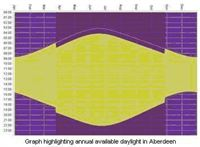 Graph highlighting annual availabile daylight in Aberdeen