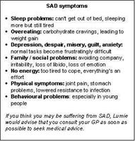 Symptoms of SAD