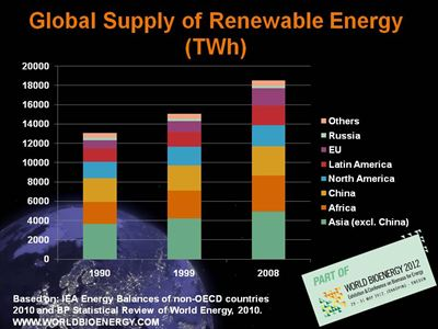 Global supply of renewable energy