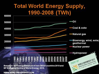 Total World energy supply
