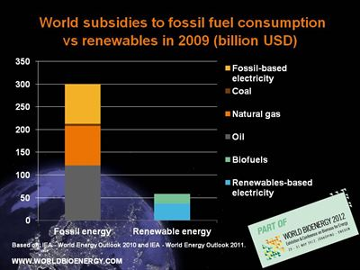 Web resolution - World subsidies for fossil fuels 5x larger than for renewables