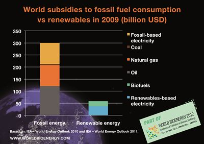 World subsidies for fossil fuels 5x larger than for renewables