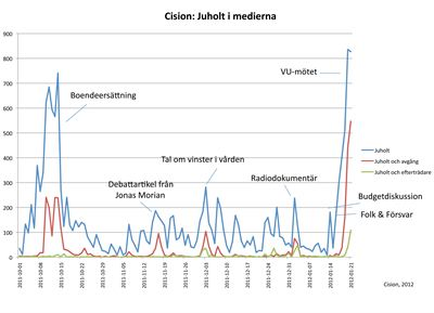Diagram Juholt i media