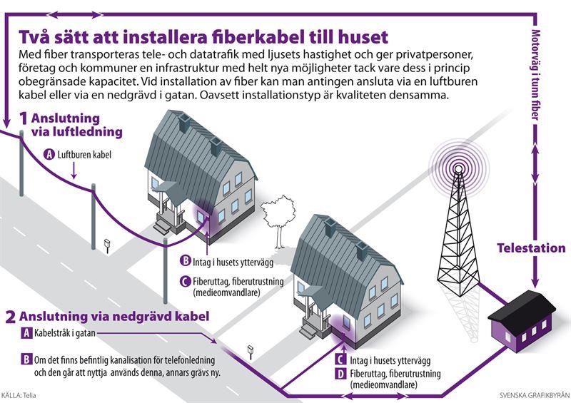 fiber via luftledning