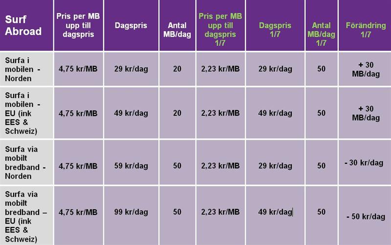 telia bredband adsl pris