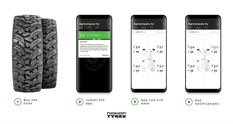 Nokian Tires Review >> Enemman Irti Renkaista Nokian Tyres Intuitu Valvoo