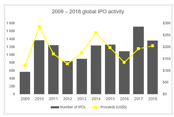 Global IPO Activity 20092018