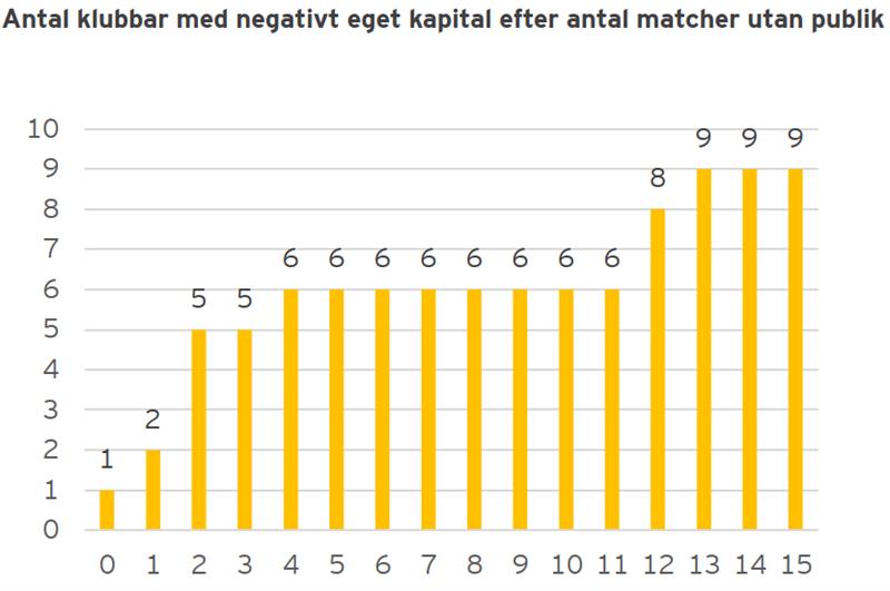 Antal klubbar med negativt eget kapital efter antal matcher utan publik