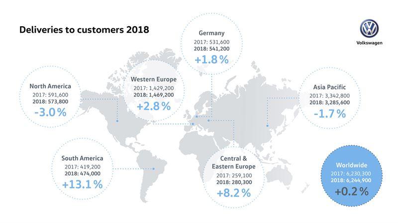 Volkswagenin toimitukset asiakkaille 2018