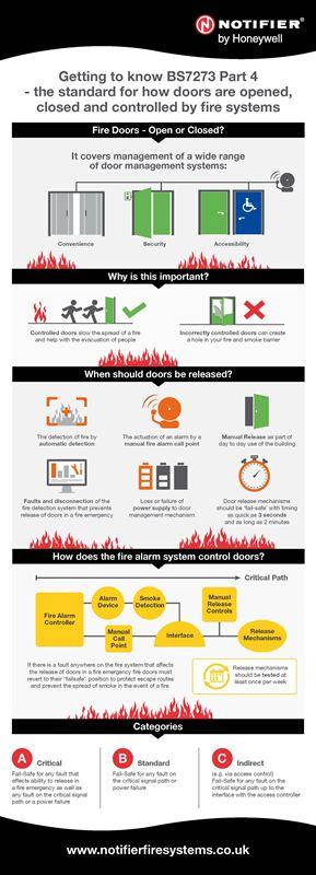 Notifier Fire Doors Infographic 2015 - Notifier by Honeywell