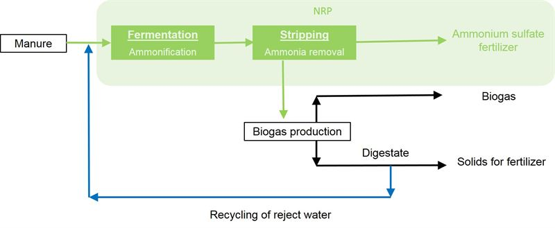 Ductor is revolutionizing the biogas industry - Ductor