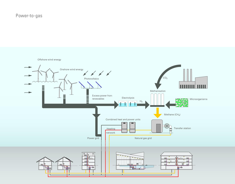 Best Solar Companies >> Viessmann presents its 'Power-to-Gas' method to turn ...