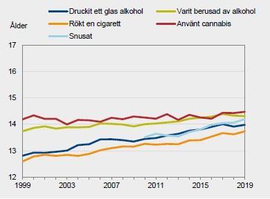 Genomsnittlig debutlder bland elever som anvnt olika substanser rskurs 9 19992019