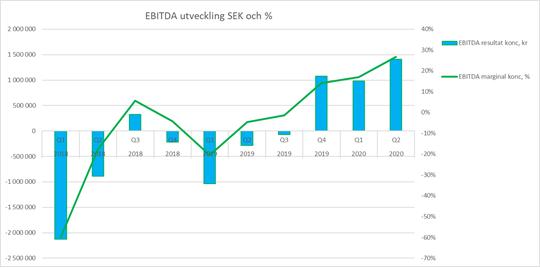 EBITDA och EBITDA marginalutveckling fr CloudRepublic