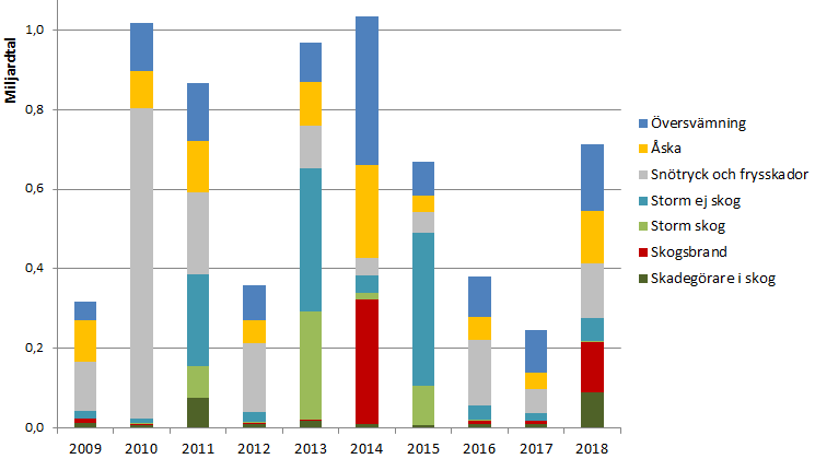 Kostnader 2018 naturskador lnsfrskringsgruppen