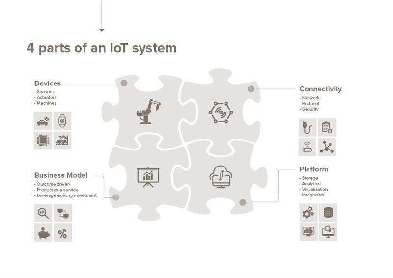 Hur förverkliga lyckade IoT-projekt – en inblick från insidan 4