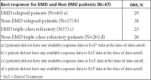 tabell - totala responsen