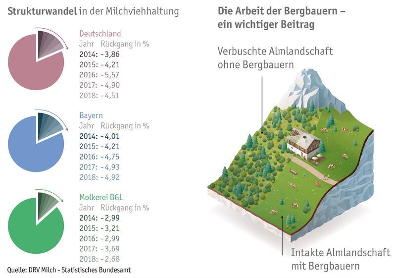 Die Molkerei Berchtesgadener Land zahlt seit Jahren ihren Landwirten einen berdurchschnittlich hohen Milchpreis und sichert so die Existenz kleinbuerlicher Betriebe