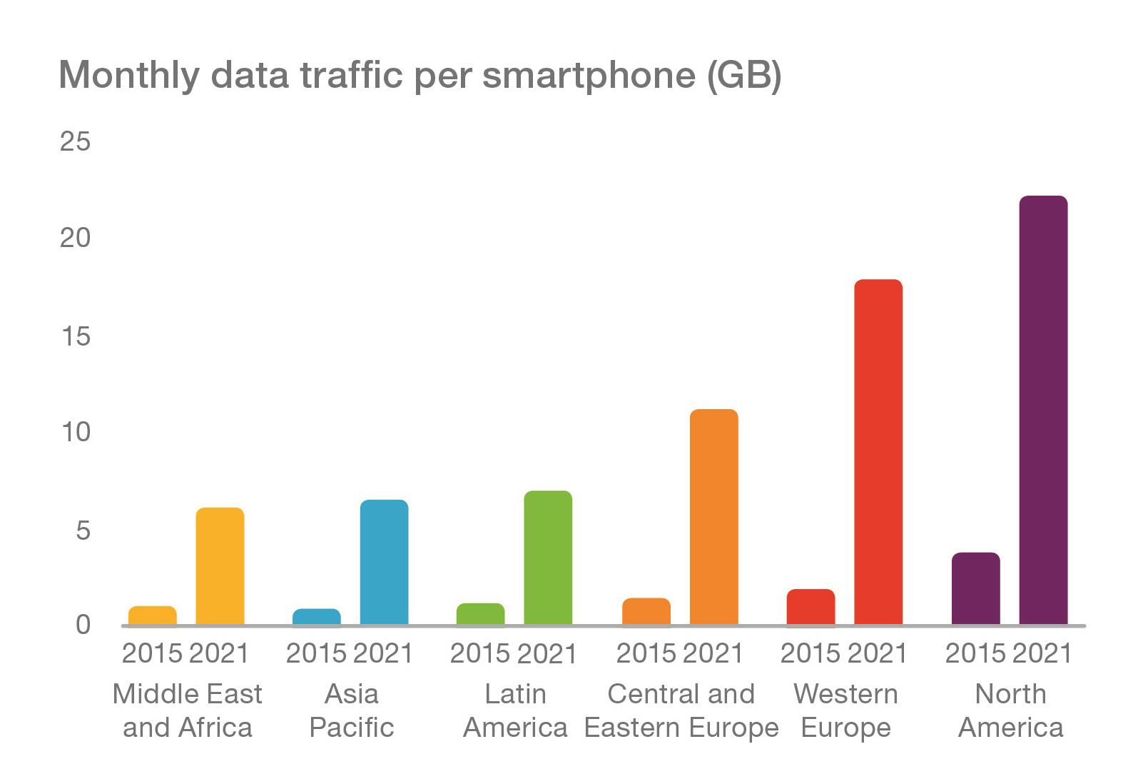 Graph - Monthly-Data-Traffic-per-Smartphone-by-Region
