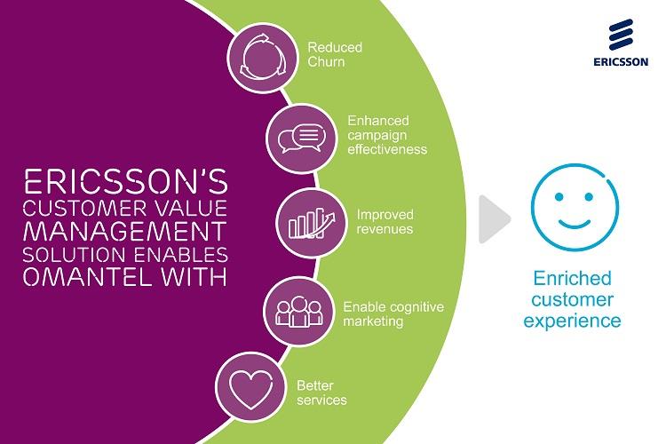 Omantel CVM benefits: Reduced Churn, Enhanced campaign effectiveness etc.