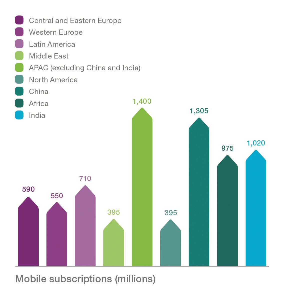 Graphic - Mobile subscriptions across the globe