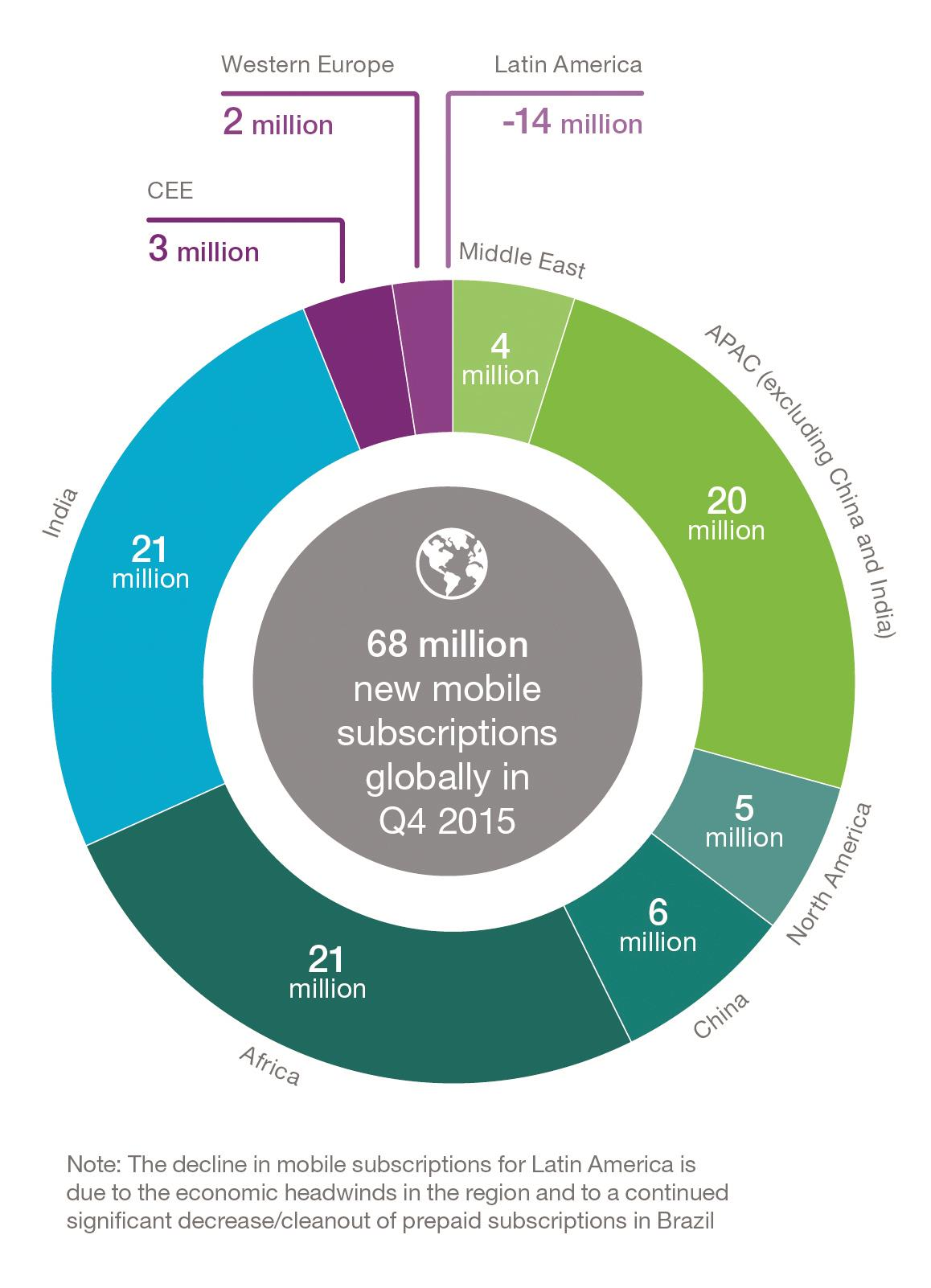 Graphic - New mobile subscriptions added, Q4 2015