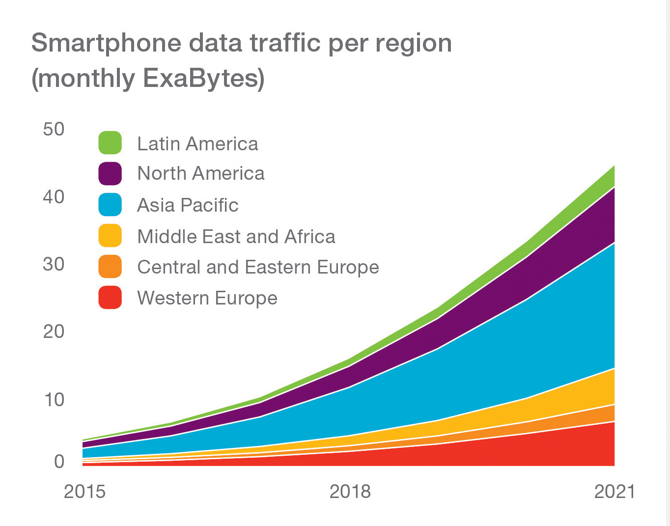 Graph - Smartphone-data-traffic-per-region