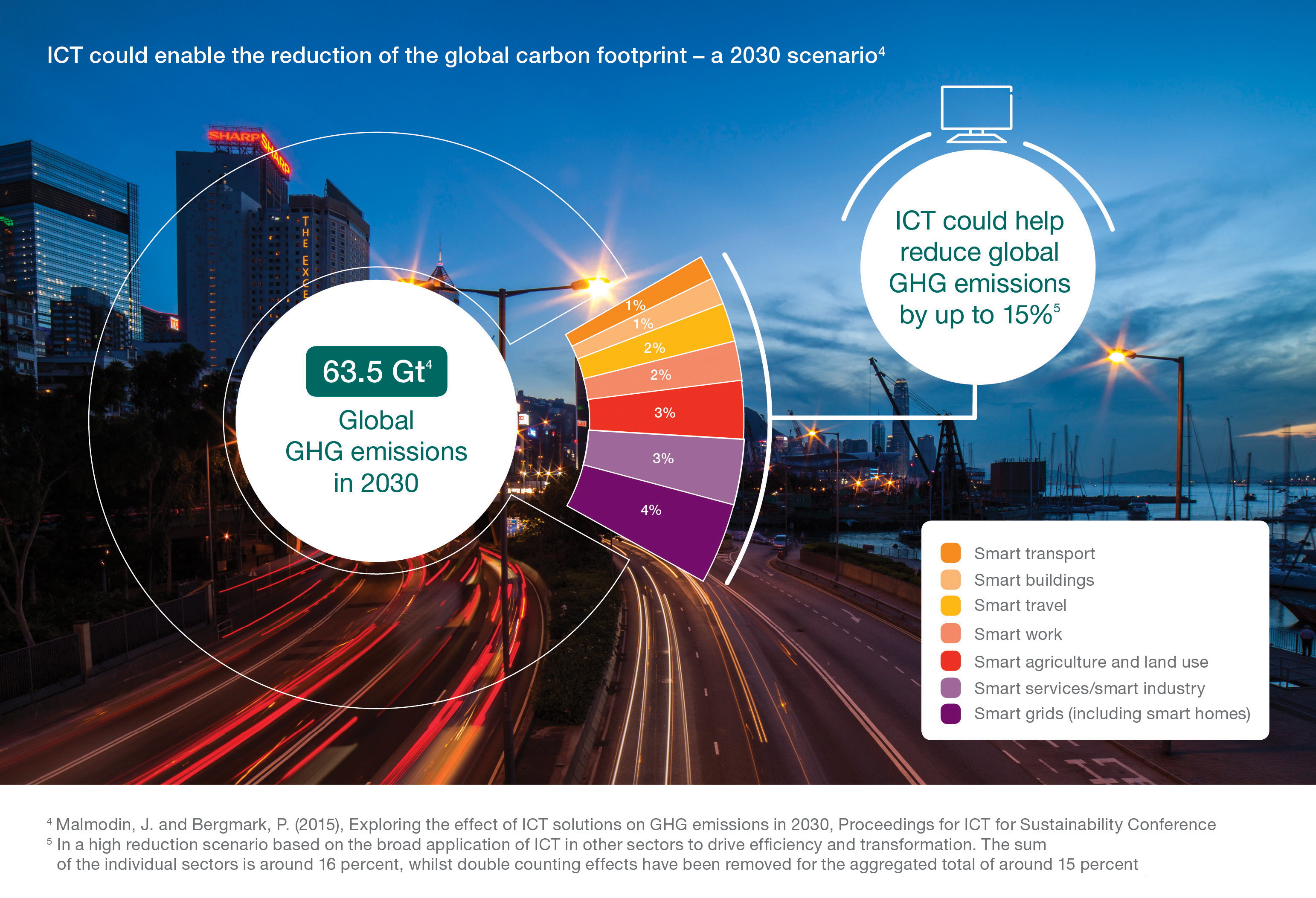 Graphic - ICT could enable reduction of the global carbon footptrint