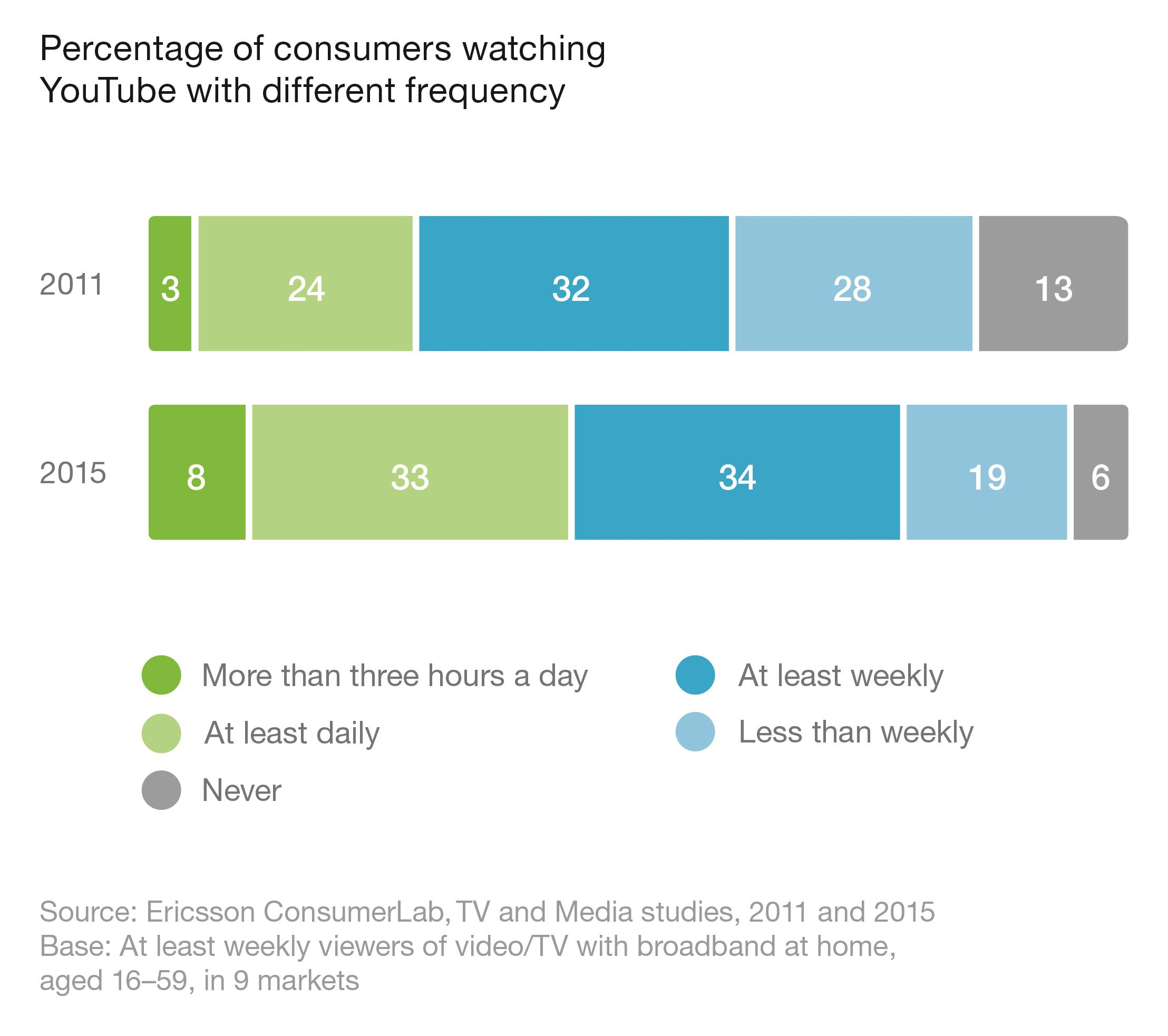 Graph (pg 5)_Percentage of consumers watching YouTube