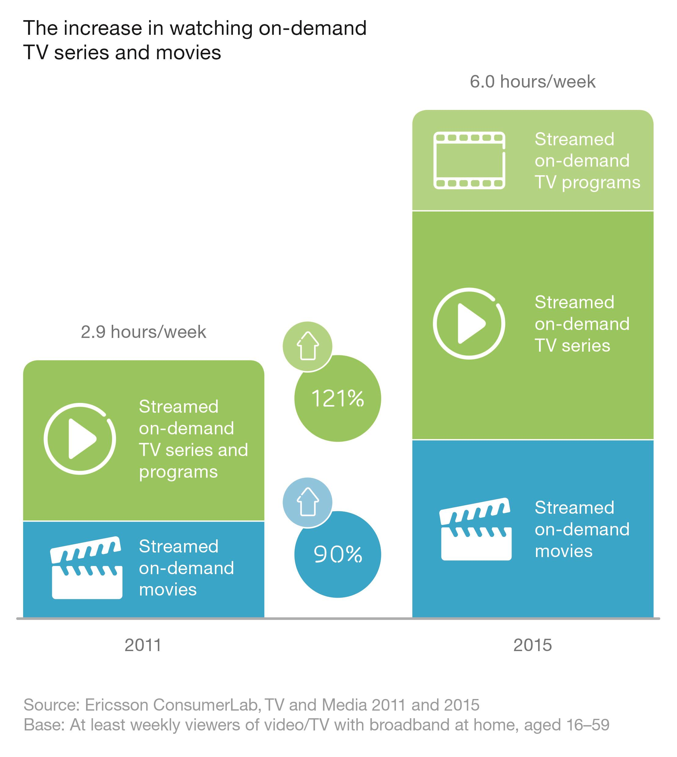 Graph (pg 4)_Increase in watching on-demand TV series & movies