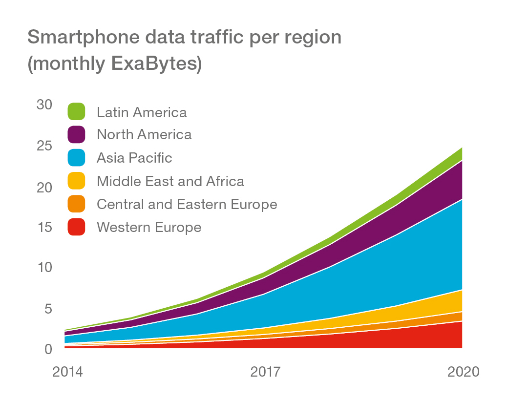 Graph_Smartphone-Data-Traffic-per-Region