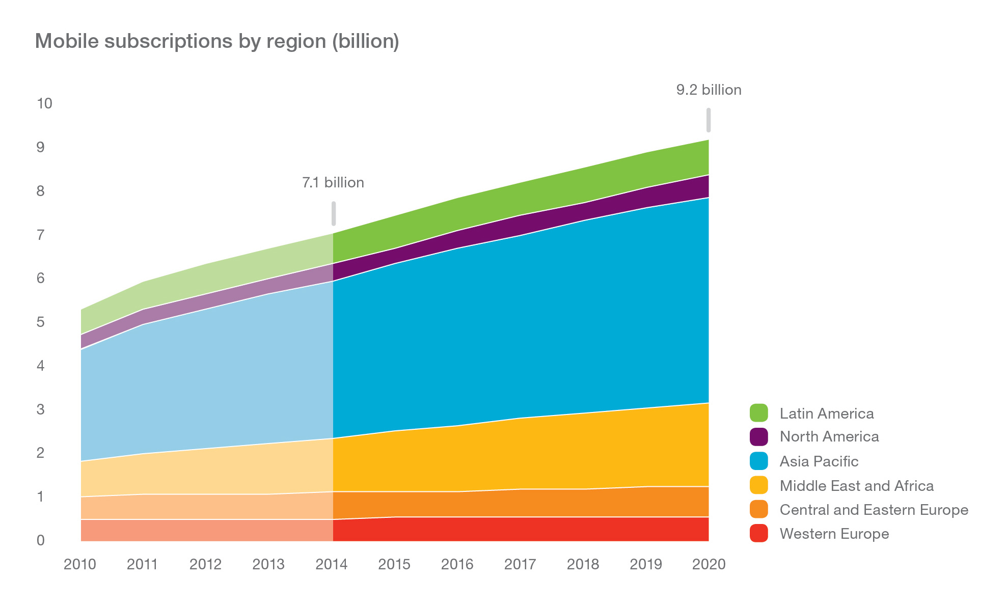 Graph_Mobile-Subscriptions-by-Region