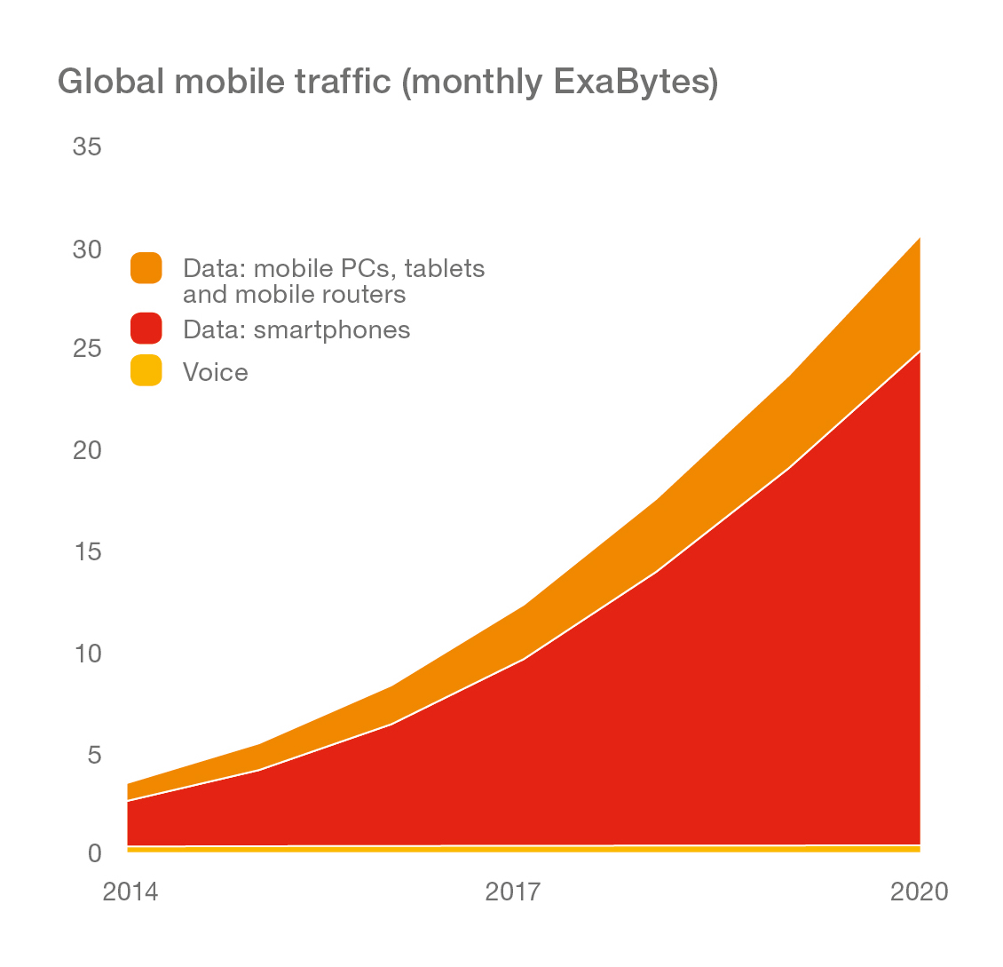 Graph_Global-Mobile-Traffic