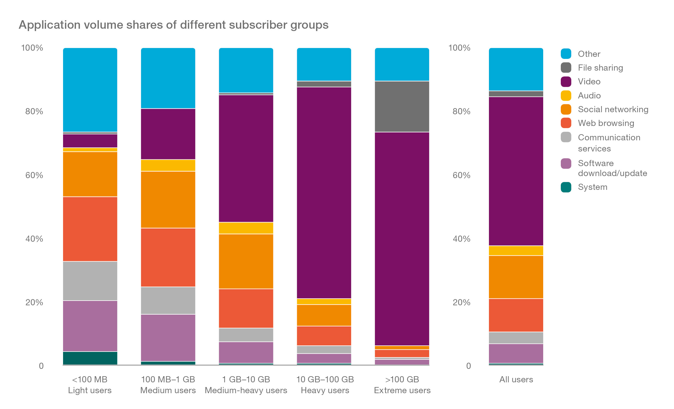 Graph_Application Volume Shares by subscriber type