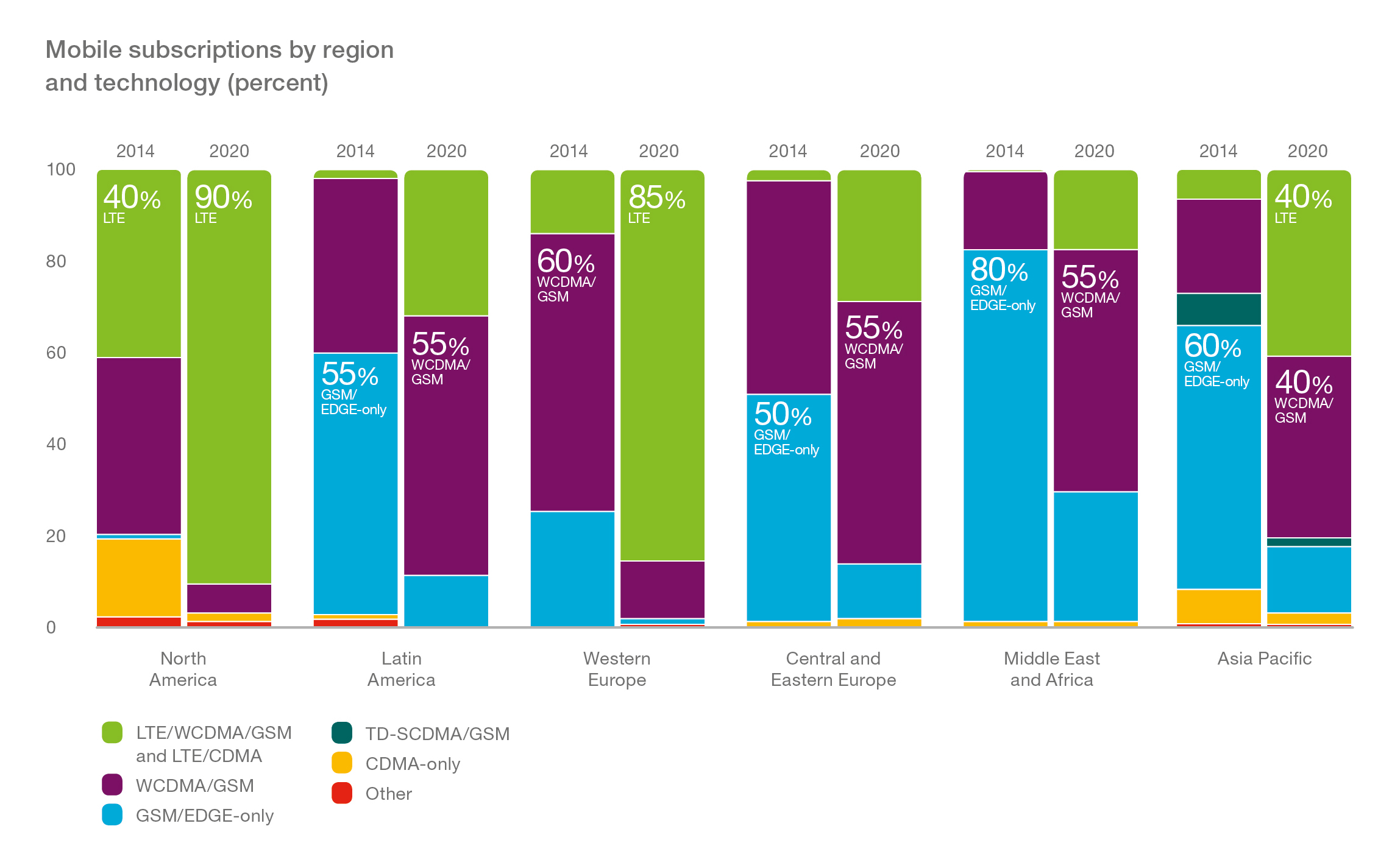 Graph_Mobile-Subscriptions-by-Region-and-Tech
