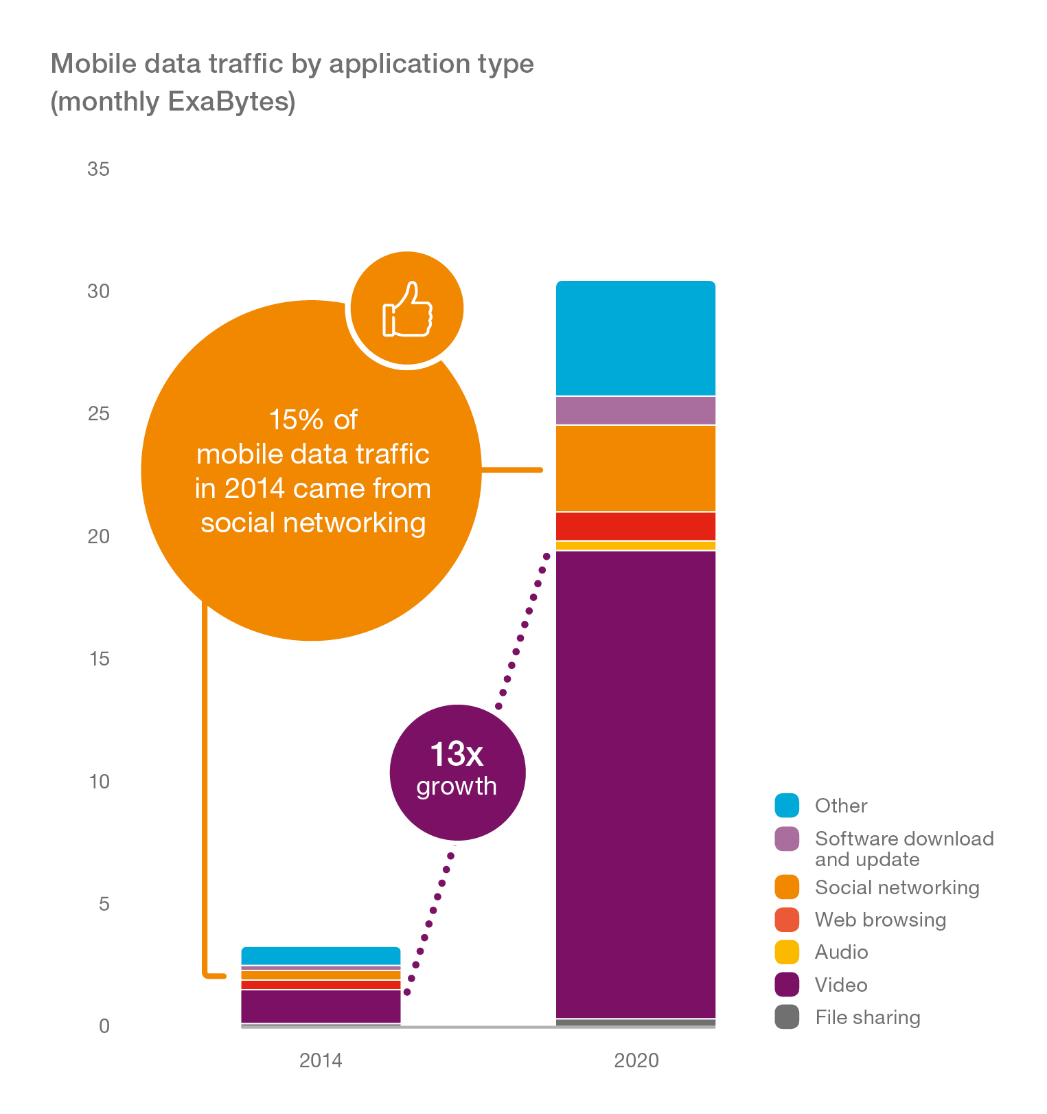 Graph_Mobile-Data-Traffic-by-Application-Type