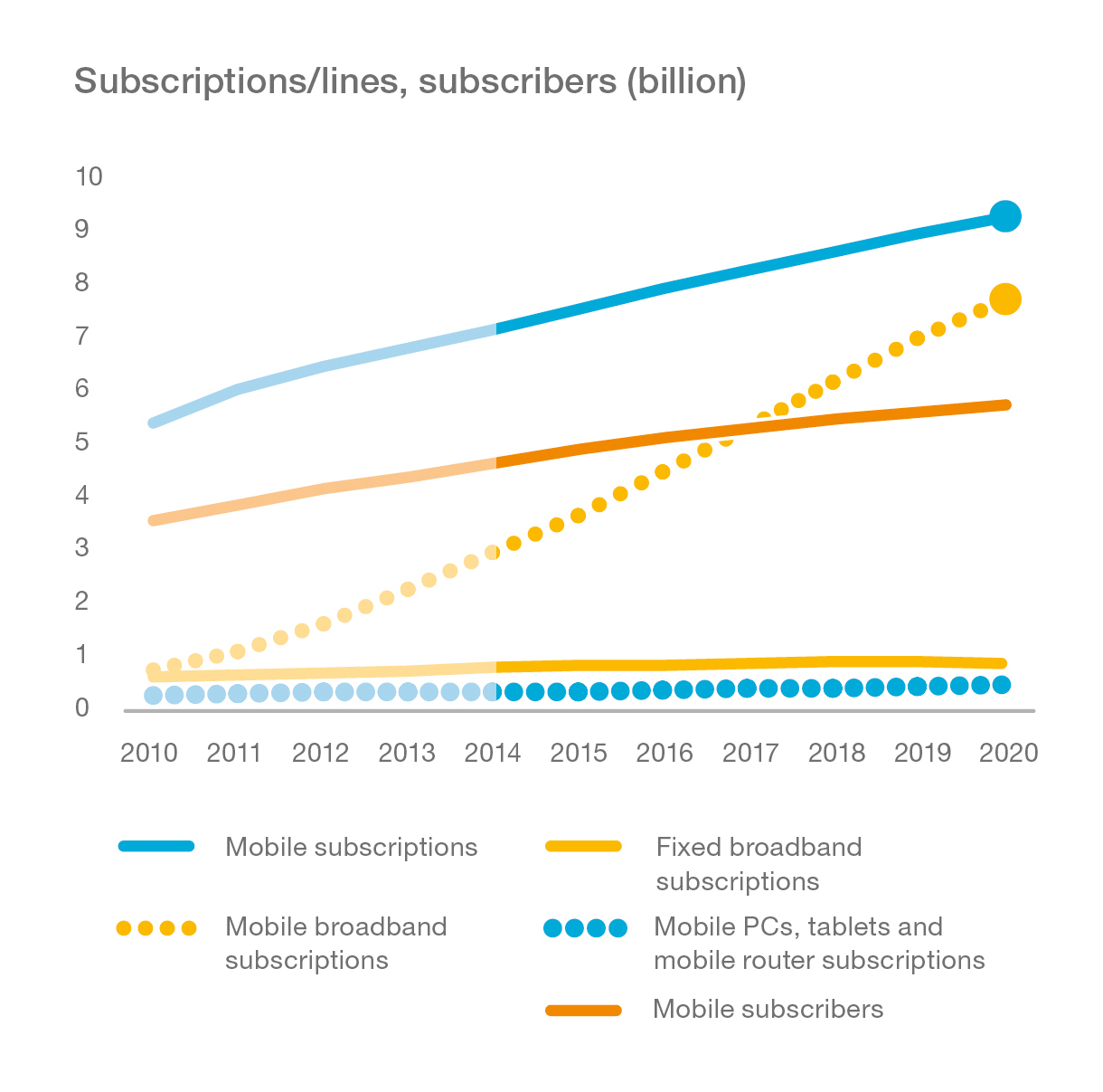 Graph_Fixed-and-Mobile-Subscribers