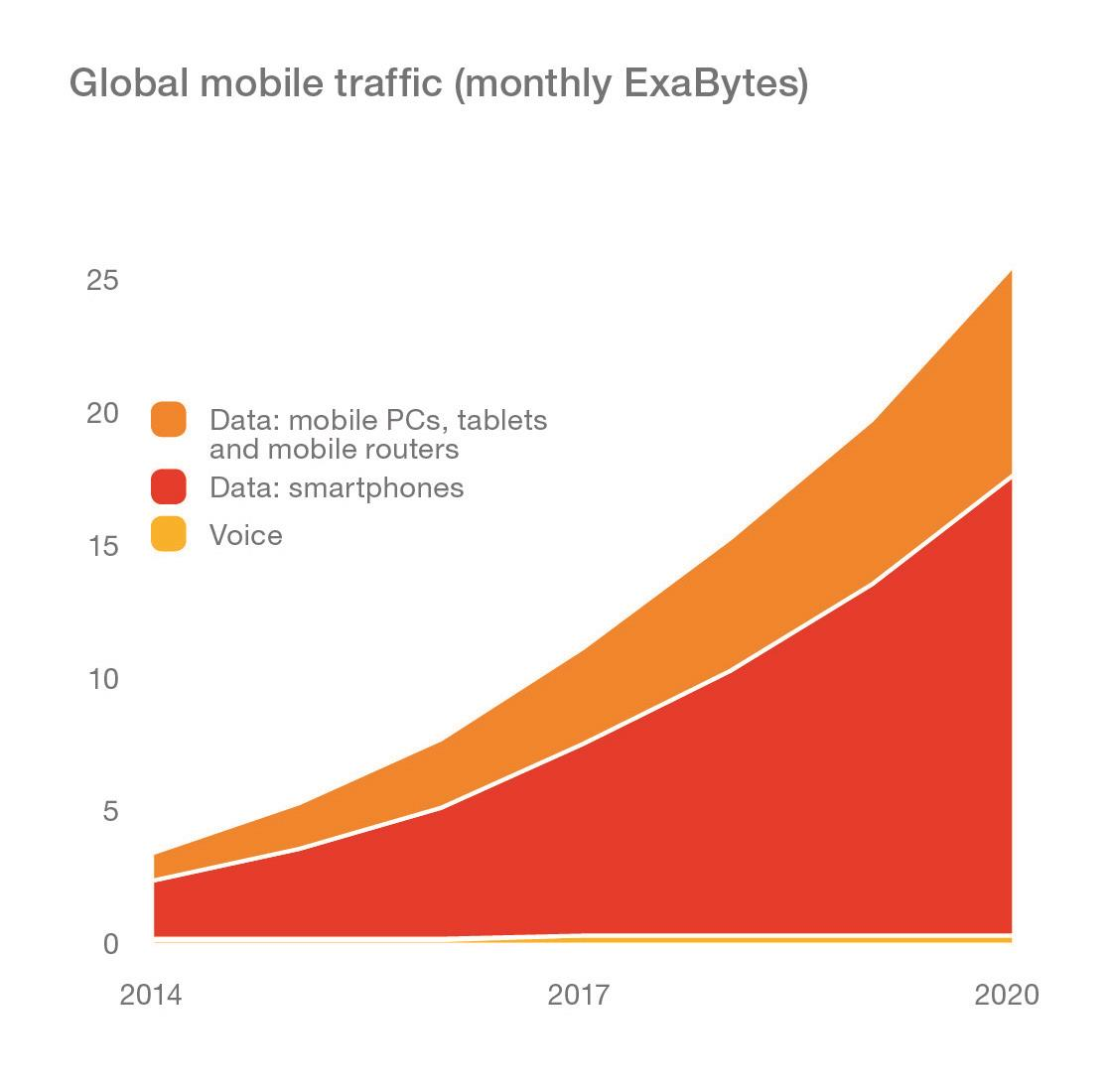 Global mobile traffic