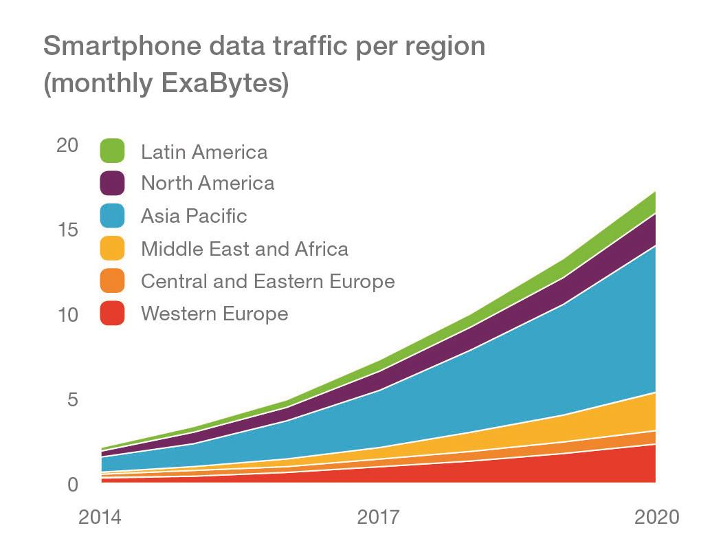 Smartphone data traffic