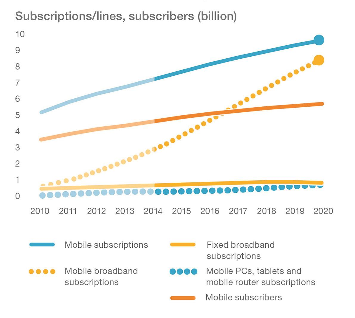 Graph - page 6 - Fixed and mobile subscriptions to 2020