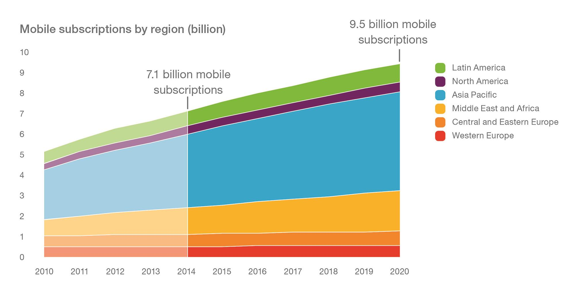 Graph - page 9 - Mobile subscriptions by region