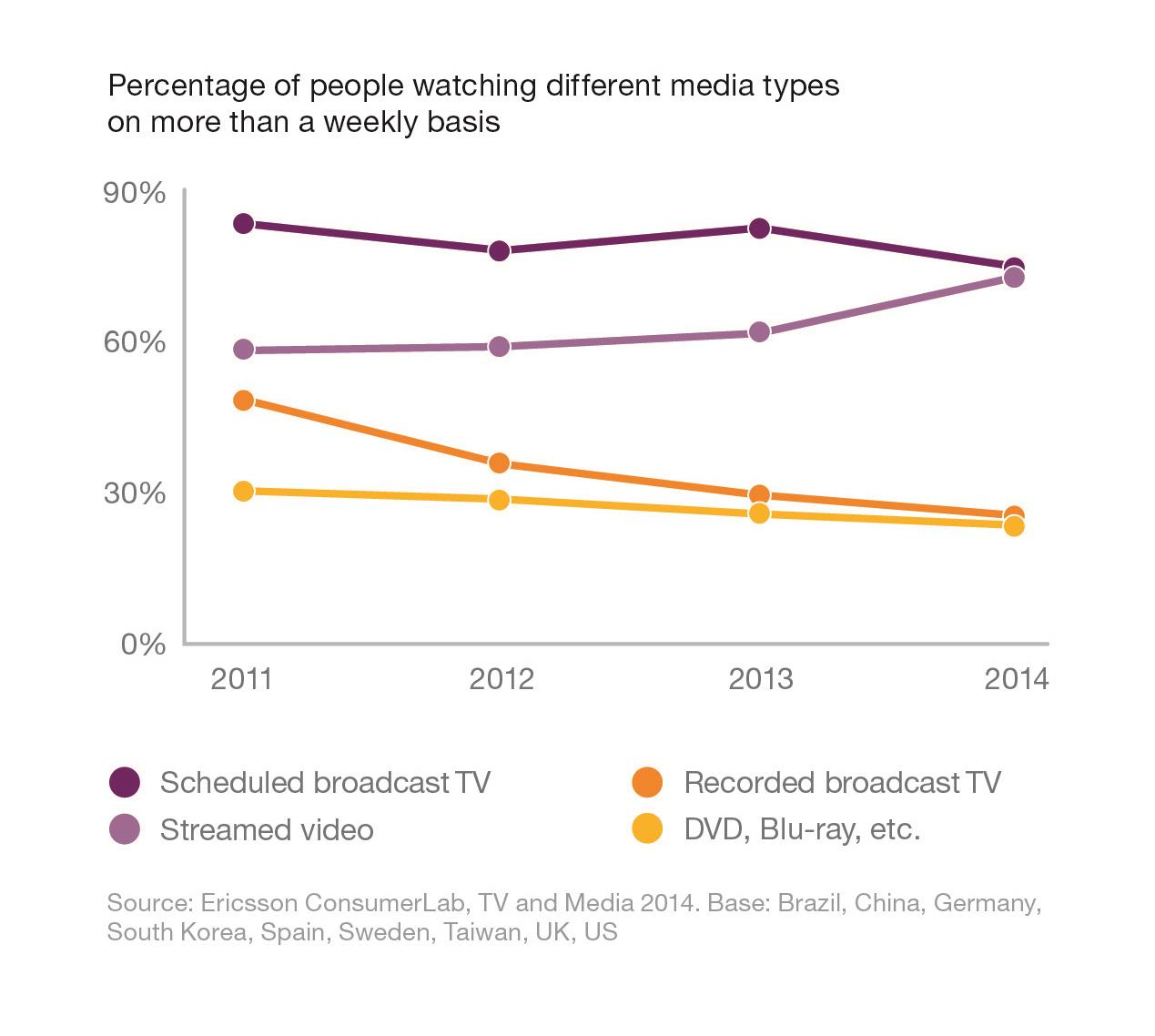 Percentage of people watching media weekly