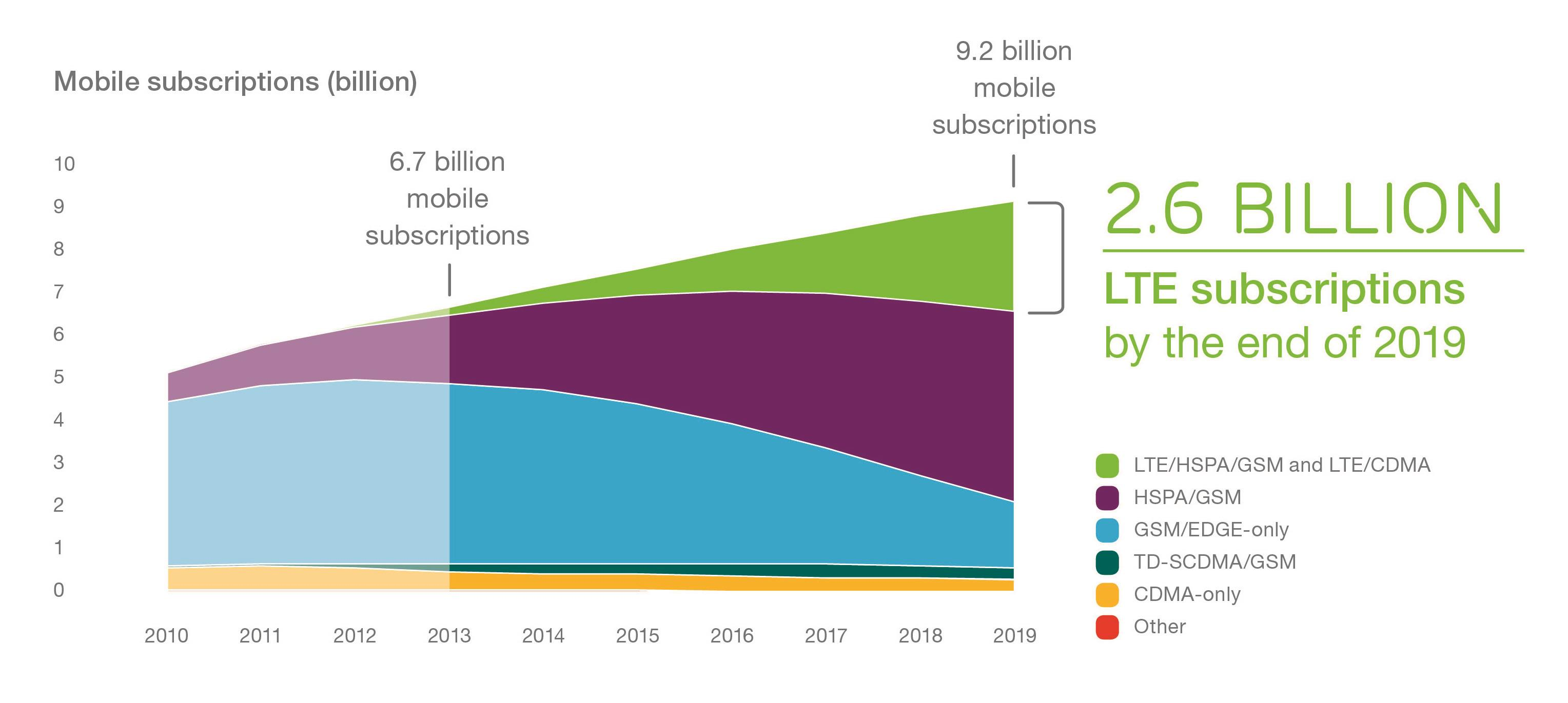 Graph - page 7 - Mobile subscription by technology