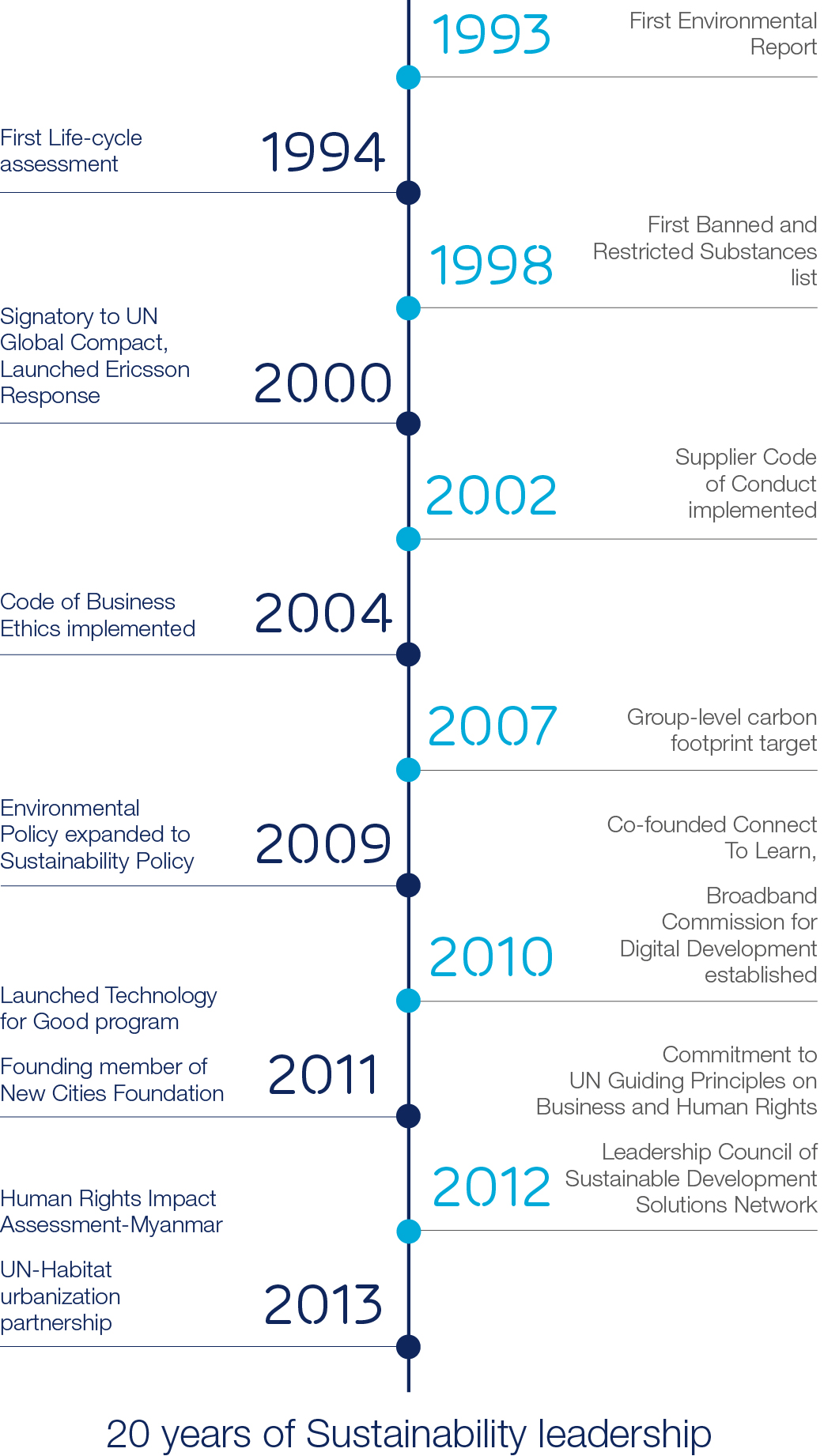 Timeline 20 years of Sustainability leadership JPEG