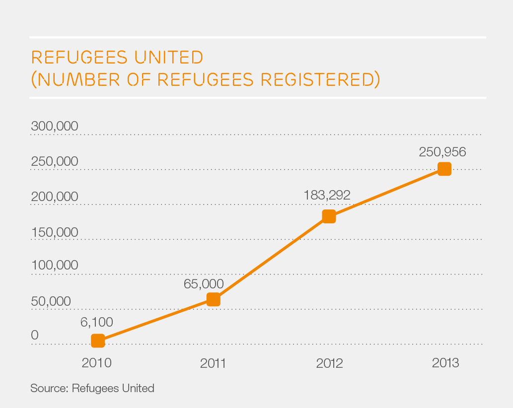 Refugee united - number registered JPEG