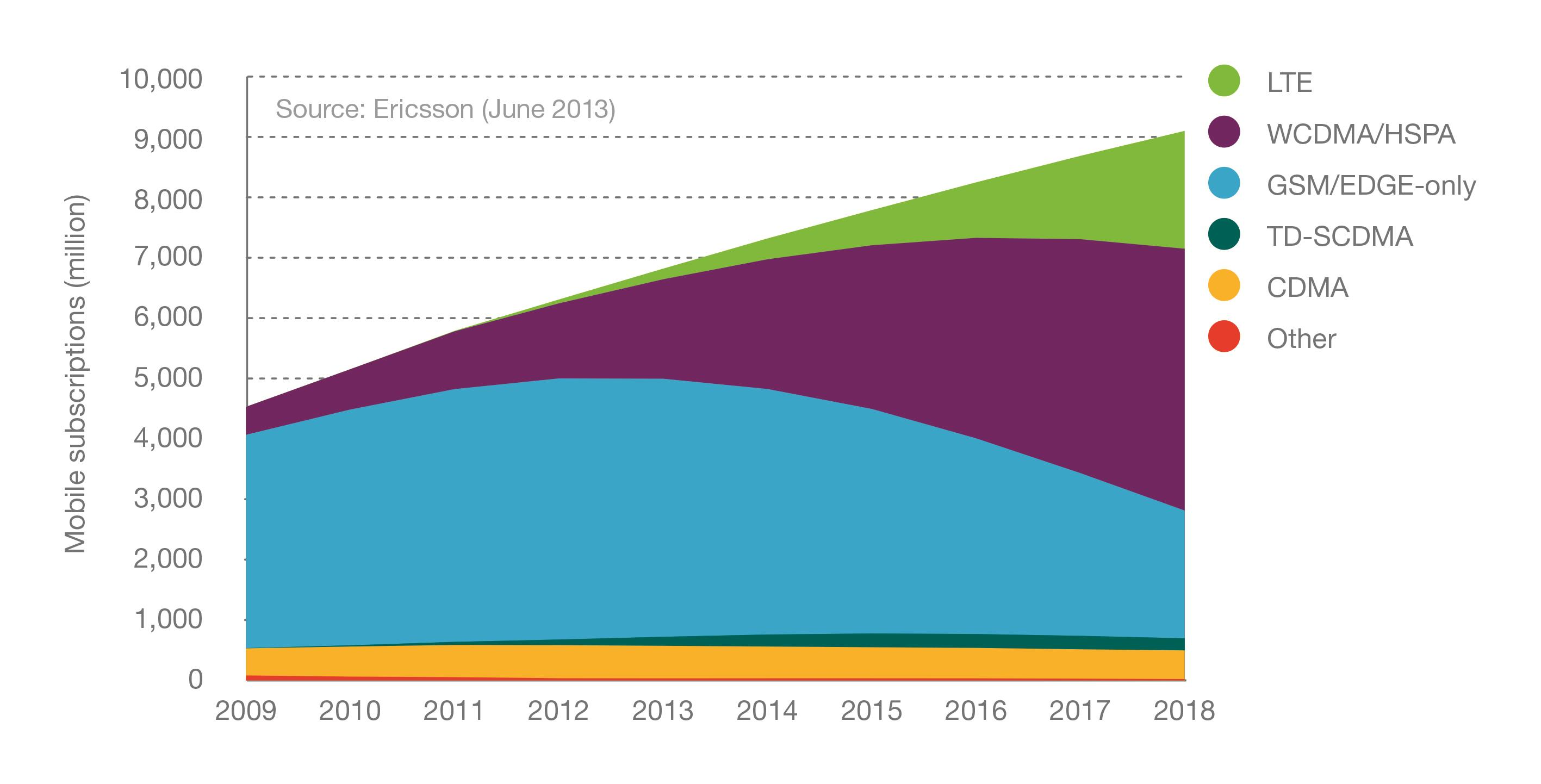 Figure 5: Mobile subscriptions by technology, 2009-2018