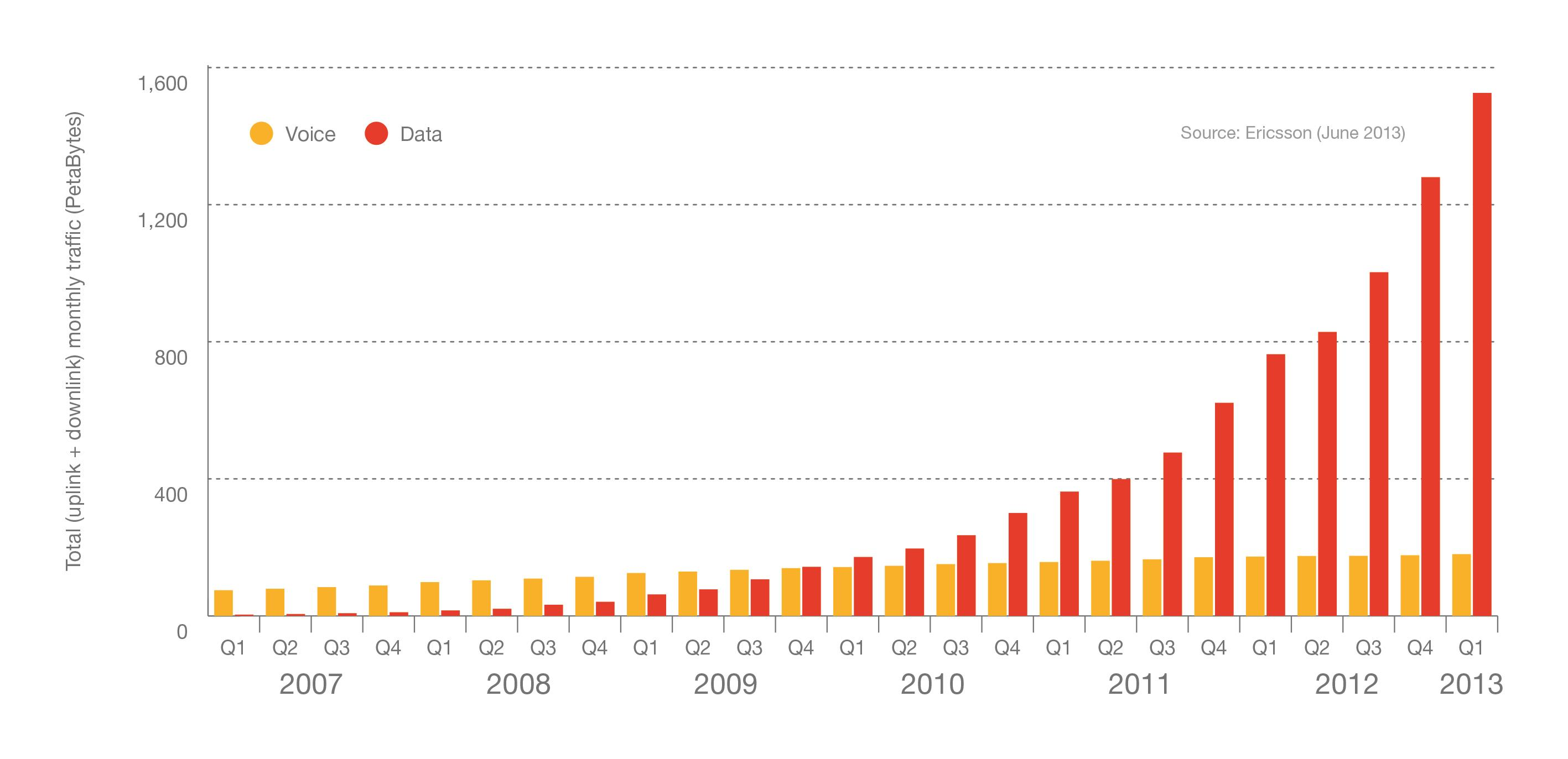 Figure 9: Global total data traffic in mobile networks, 2007-2013