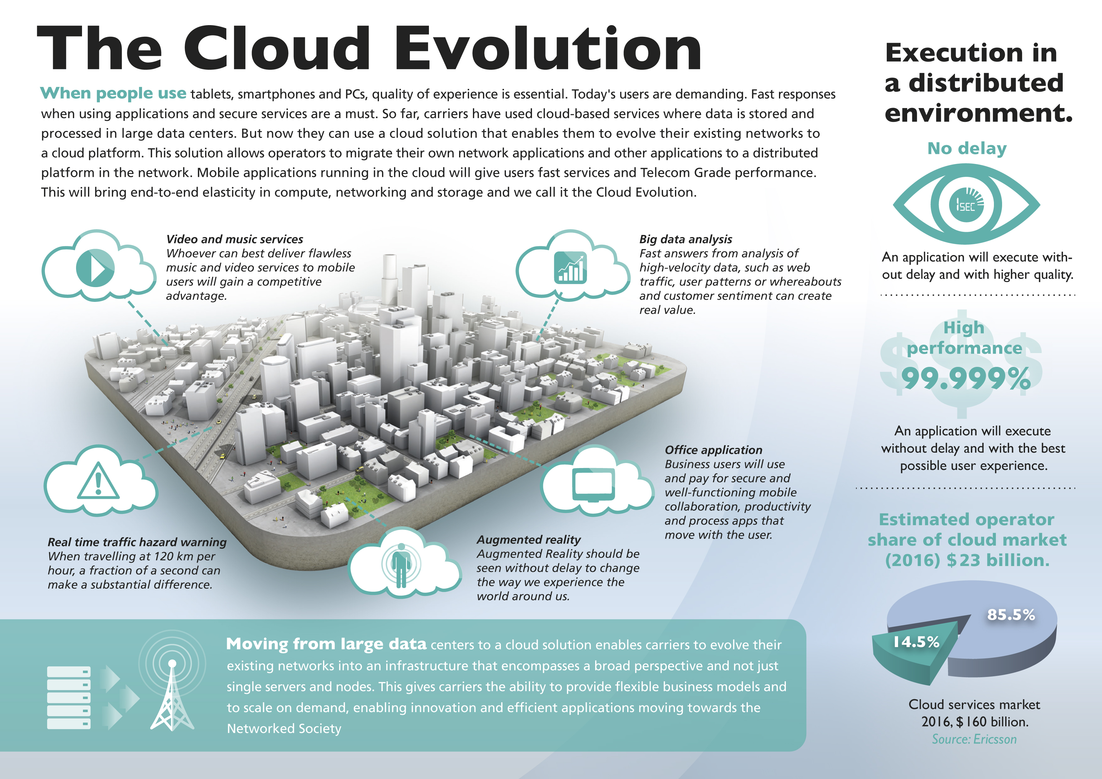 Infograph - Cloud high res.